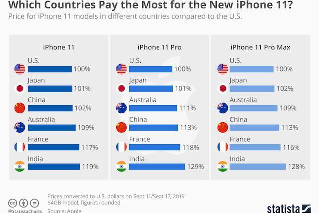 В каких странах новый iPhone 11 стоит дороже всего?