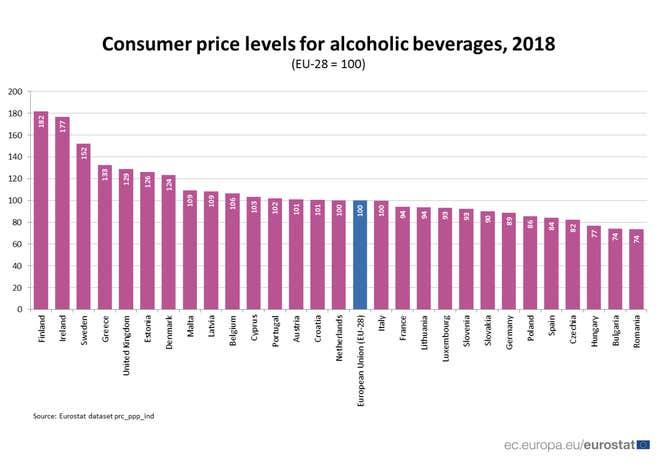 Самый дешевый алкоголь в ЕС продается в Румынии и Болгарии.