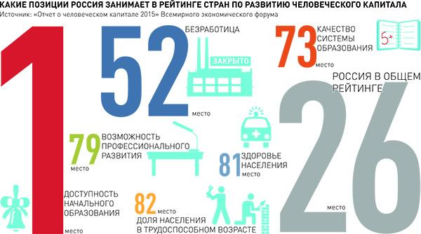 человеческий капитал в России