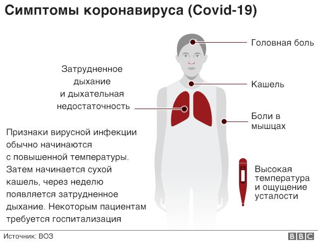 Если у вас есть коронавирус, вы это сразу поймете