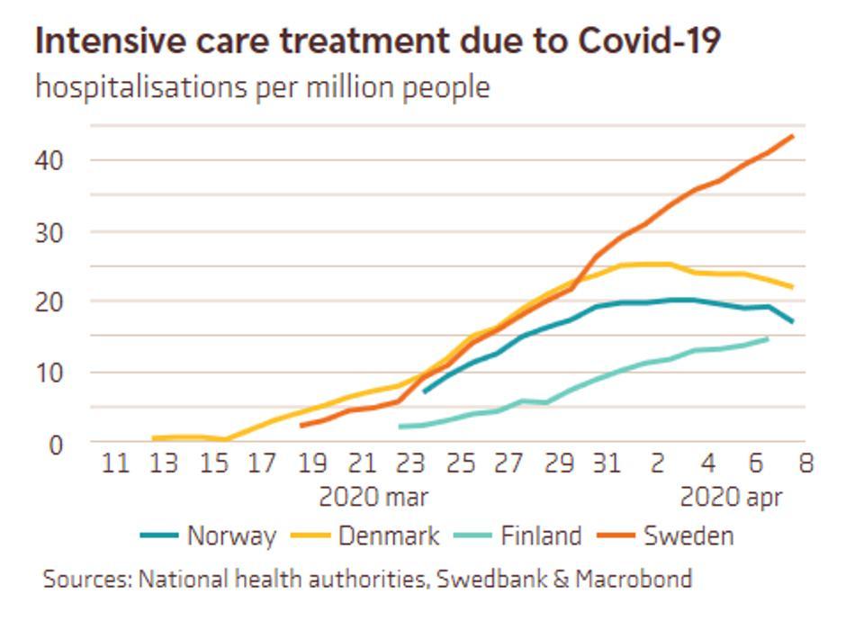 Смертность в Швеции сейчас значительно выше, чем во многих других европейских странах