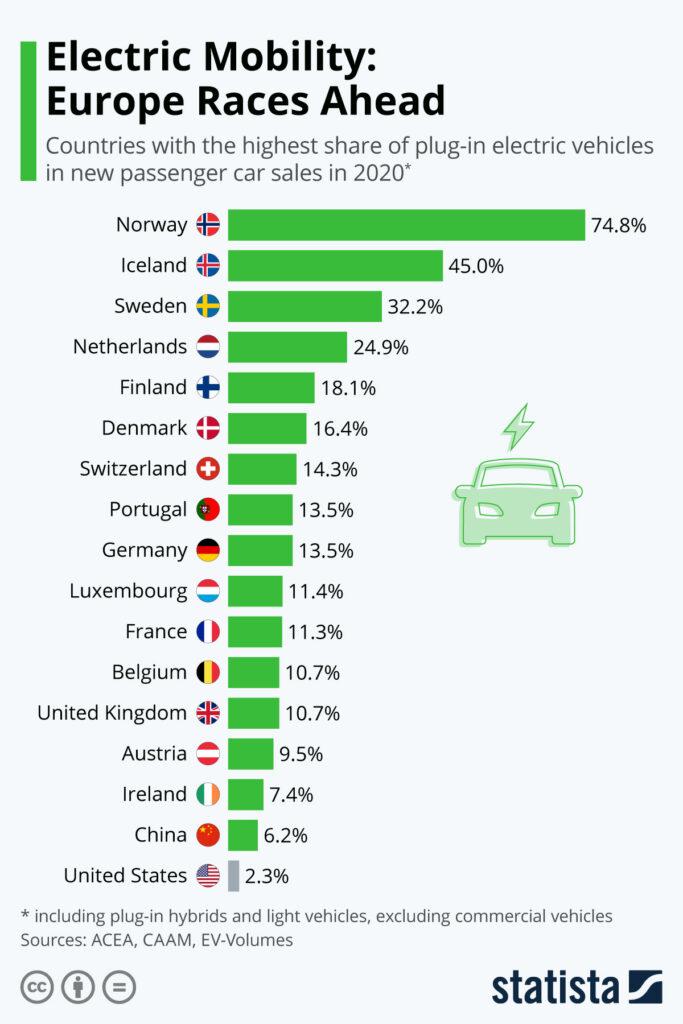 Норвегия продвигает электромобили