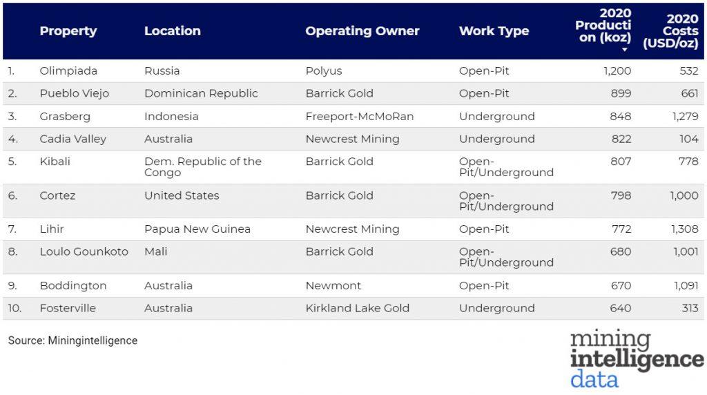 Рейтинг золотых рудников по объему добычи