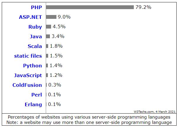 Более 244 млн сайтов используют PHP
