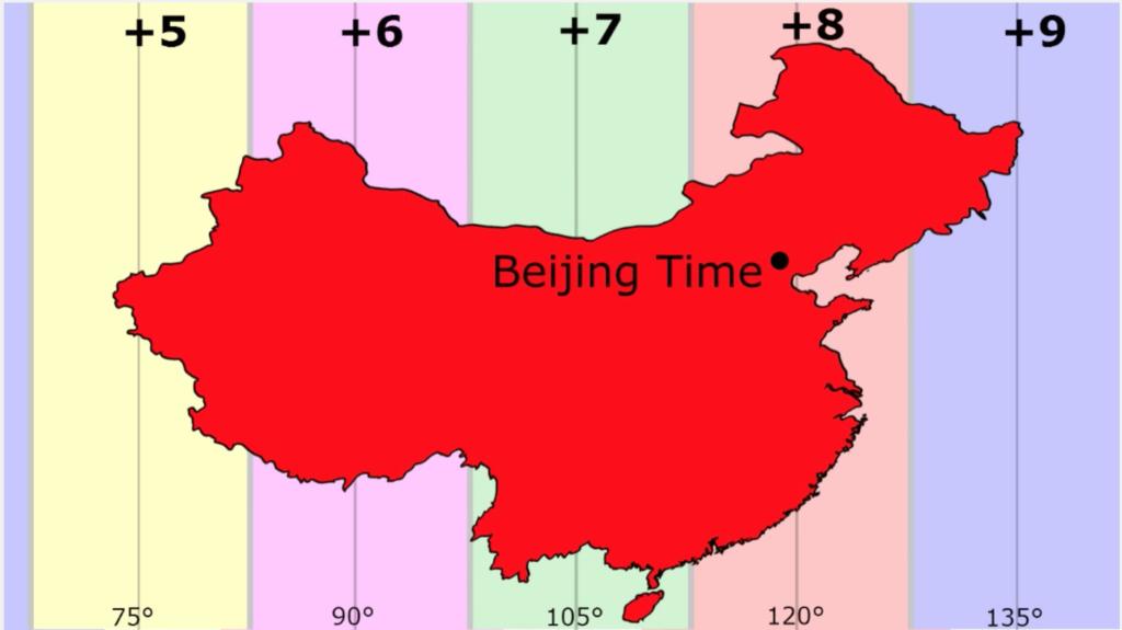 Во всем Китае действует пекинское время, охватывающее более 5 часовых поясов